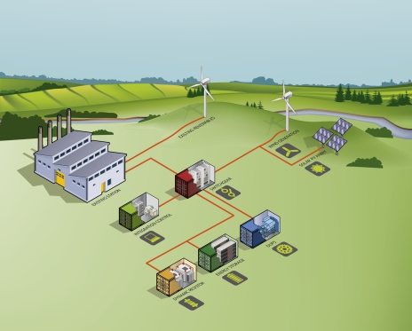 Schematic representation of the Flinders Island Hybrid Energy Hub